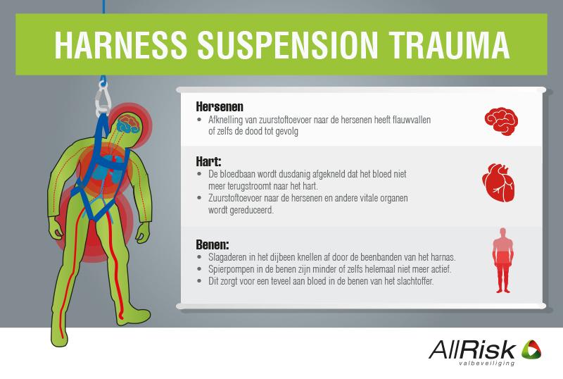 3 instructies om een harness suspension trauma te